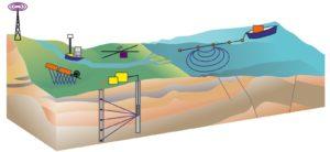 Геофизические исследования в Уфе
